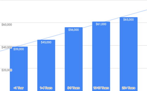The Digital Marketing Recruiter - How Much Do SEO Specialists Earn?