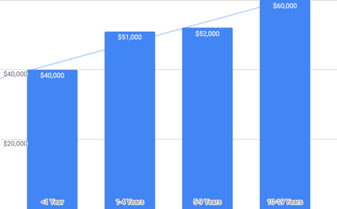 The Digital Marketing Recruiter - How Much do PPC Specialists Make?